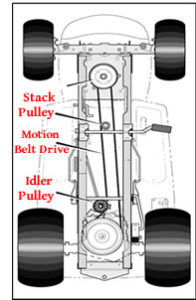 An Inside Look at a Murray Mower drive system